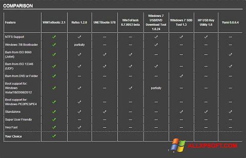 截圖 WiNToBootic Windows XP
